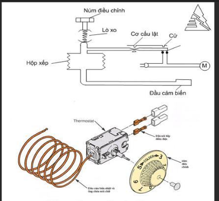 phân loại relay nhiệt